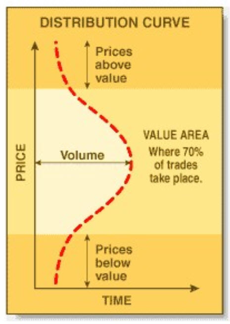 The principles of Market Profile Trading